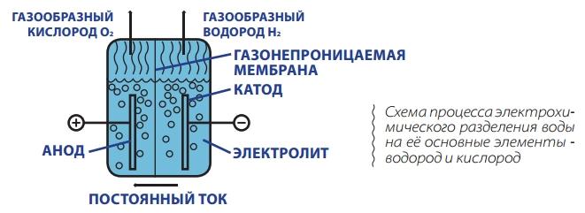 Получение чистого кислорода в домашних условиях